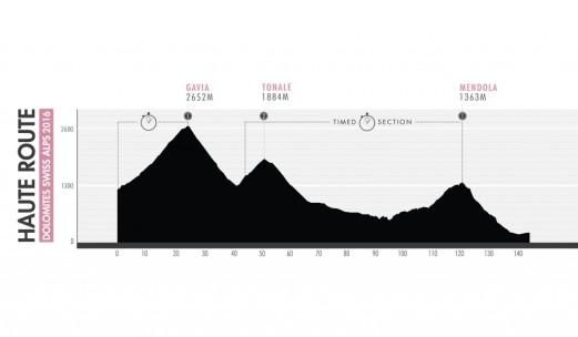 Profiles_Dolomites_MAG-05