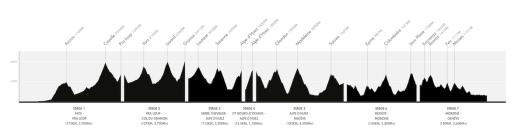 Profiles_haute_route