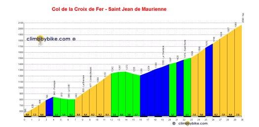 col_de_la_croix_de_fer_saint_jean_de_maurienne_profile